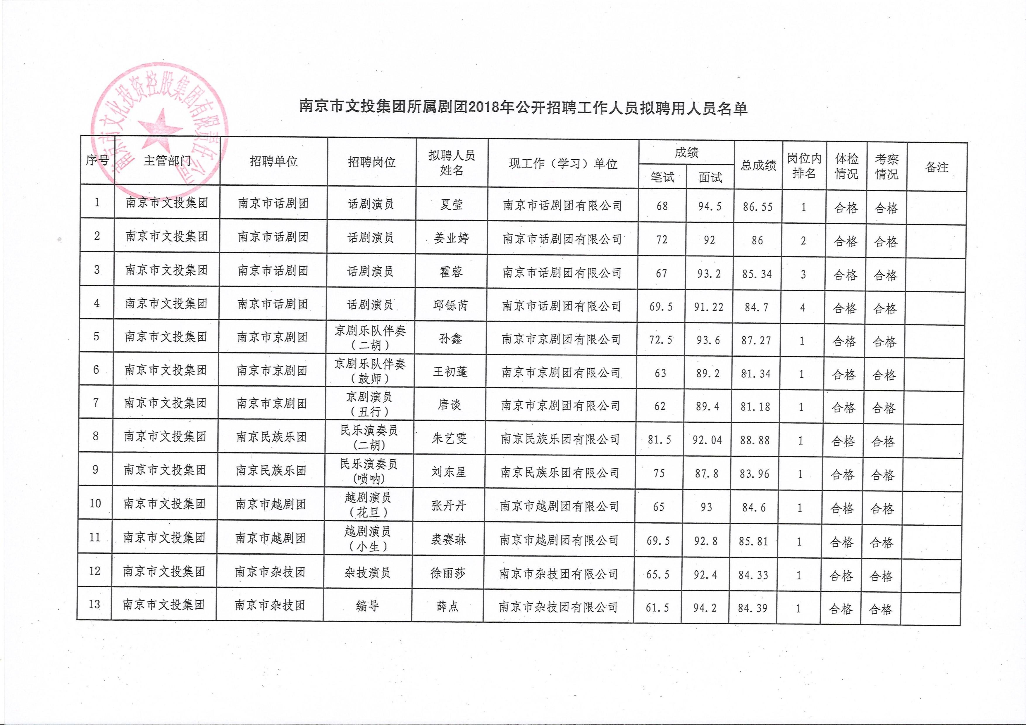 南京市文投集团所属剧团 2018年公开招聘工作人员拟聘用人员名单