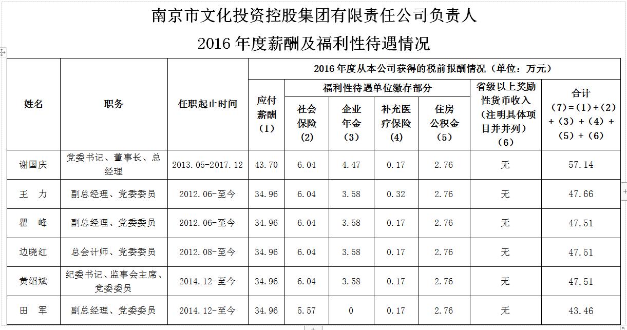 市属国有企业负责人2016年度薪酬及福利性待遇情况
